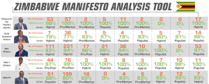 screenshot of the zimbabwe manifesto analysis tool - 2018 version